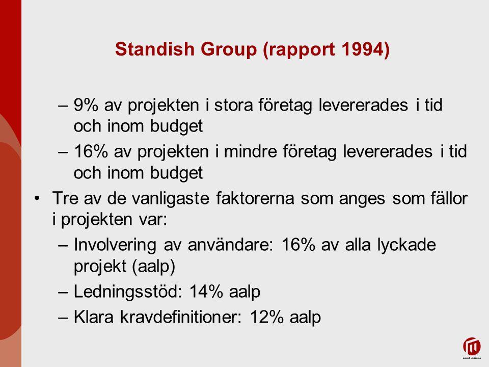Standish Group (rapport 1994) –9% av projekten i stora företag levererades i tid och inom budget –16% av projekten i mindre företag levererades i tid
