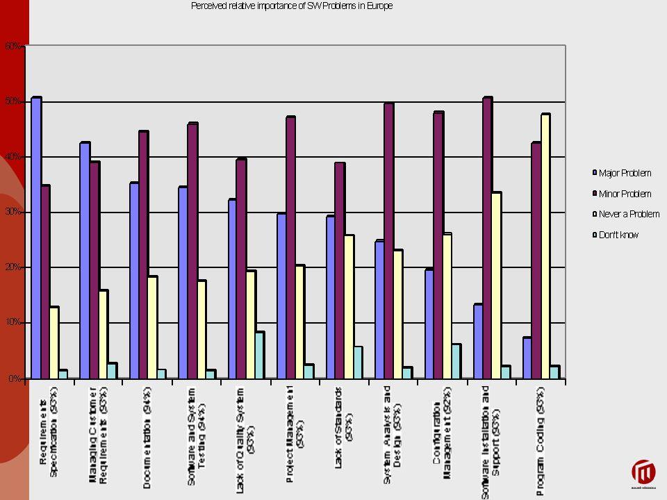 Capers Jones undersökning… DefektursprungDefektpotentialEffektiv borttagning Krav1,0077% Design1,2585% Implementation1,7595% Dokumentation0,6080% Felaktig kodrättning0,4070% Totalt5,0085%