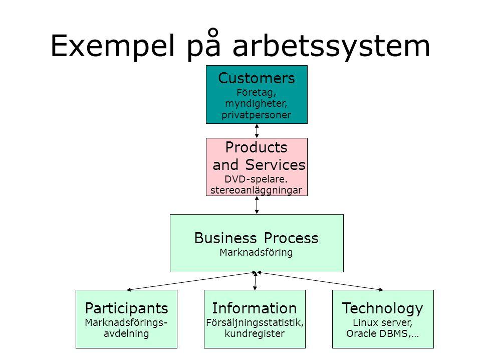 Exempel på arbetssystem Participants Marknadsförings- avdelning Information Försäljningsstatistik, kundregister Technology Linux server, Oracle DBMS,…
