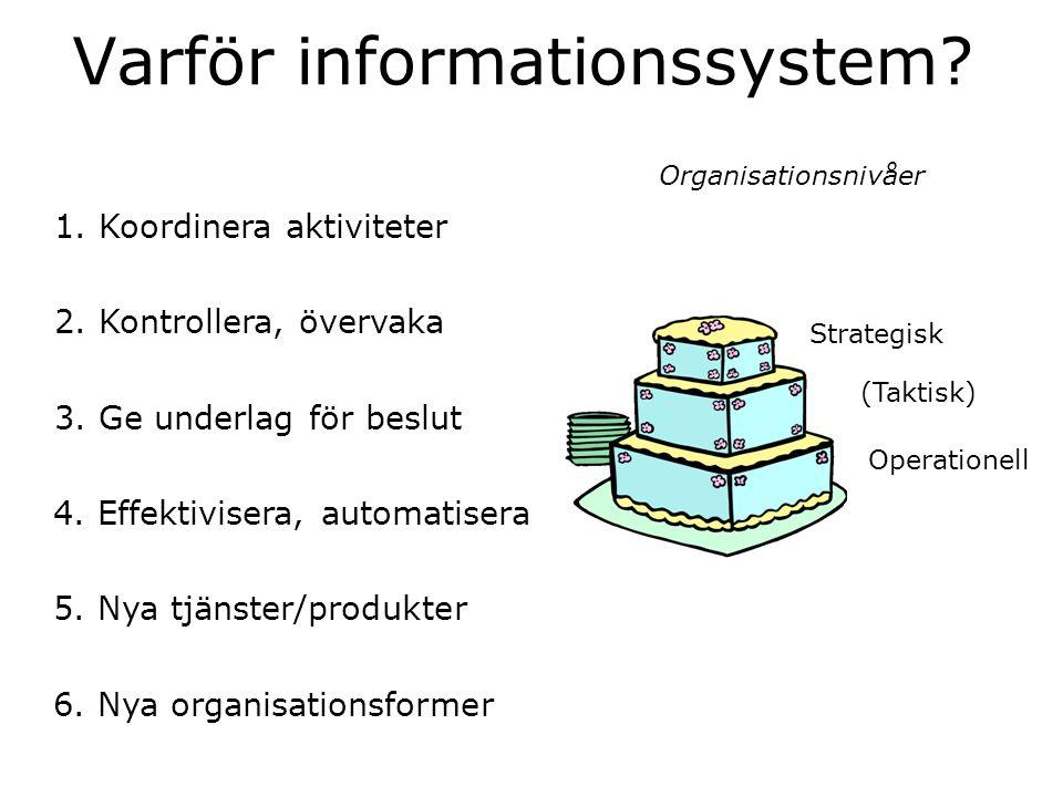 Varför informationssystem? 1. Koordinera aktiviteter 2. Kontrollera, övervaka 3. Ge underlag för beslut Operationell (Taktisk) Strategisk Organisation