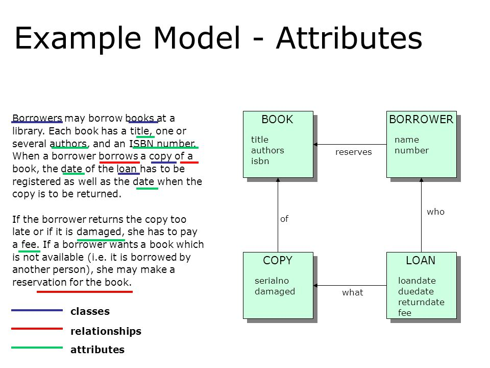 Example Model - Attributes Borrowers may borrow books at a library. Each book has a title, one or several authors, and an ISBN number. When a borrower
