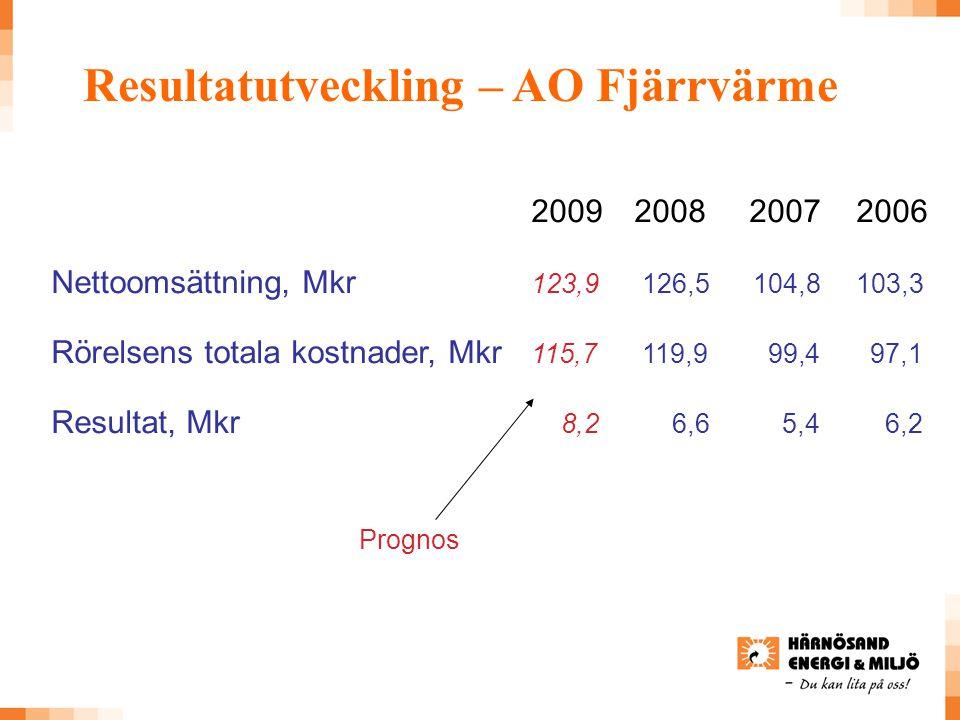 2009 2008 2007 2006 Nettoomsättning, Mkr 123,9 126,5 104,8 103,3 Rörelsens totala kostnader, Mkr 115,7 119,9 99,4 97,1 Resultat, Mkr 8,2 6,6 5,4 6,2 Resultatutveckling – AO Fjärrvärme Prognos