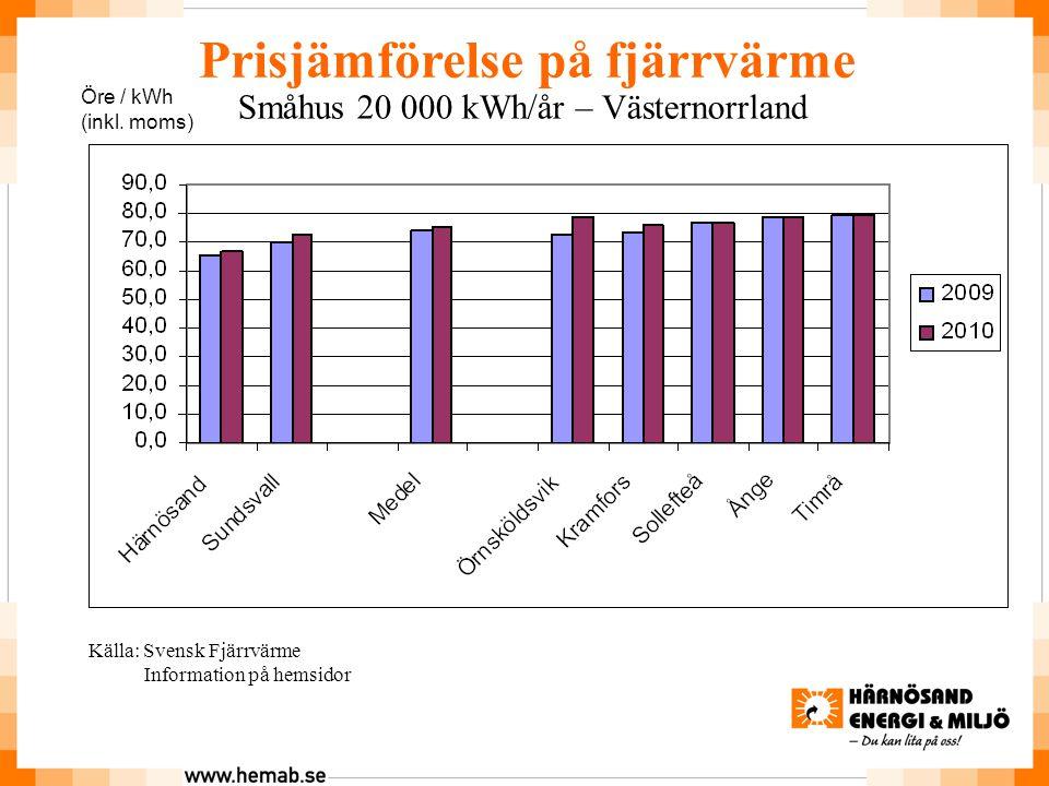 Öre / kWh (inkl.