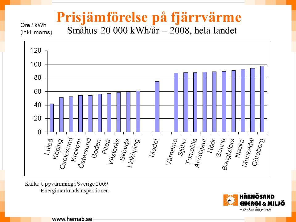 Prisjämförelse på fjärrvärme Småhus 20 000 kWh/år – 2008, hela landet Källa: Uppvärmning i Sverige 2009 Energimarknadsinspektionen Öre / kWh (inkl.