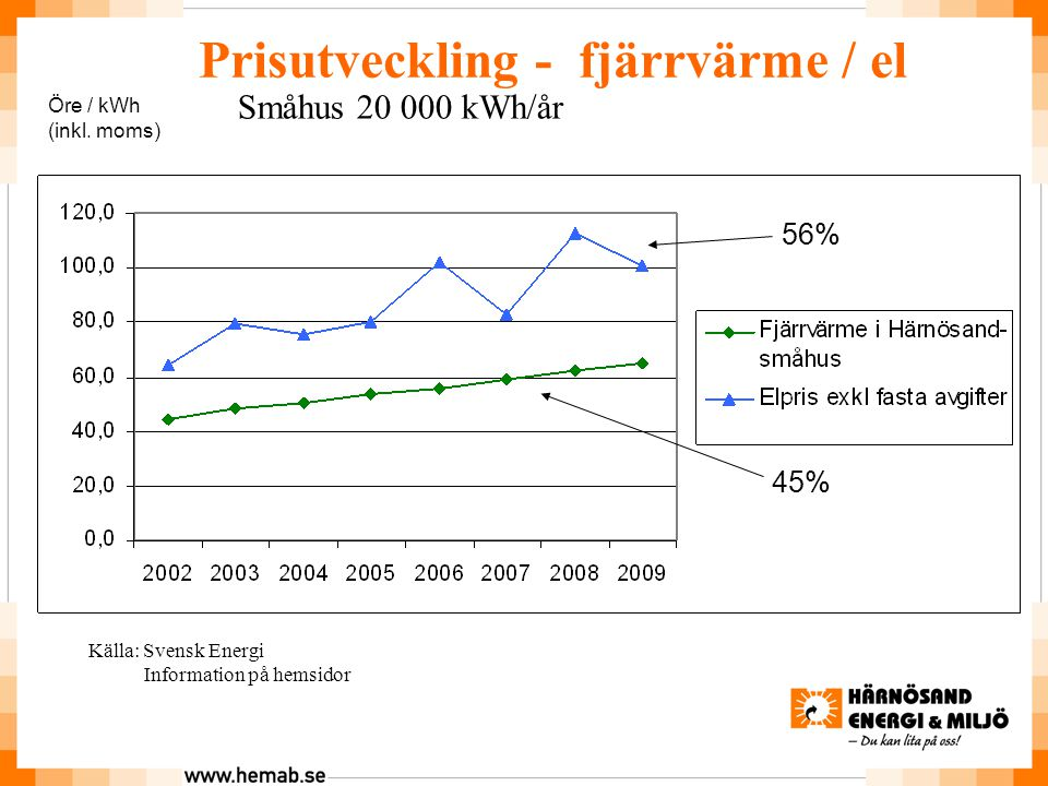 Prisutveckling - fjärrvärme / el Småhus 20 000 kWh/år Öre / kWh (inkl.