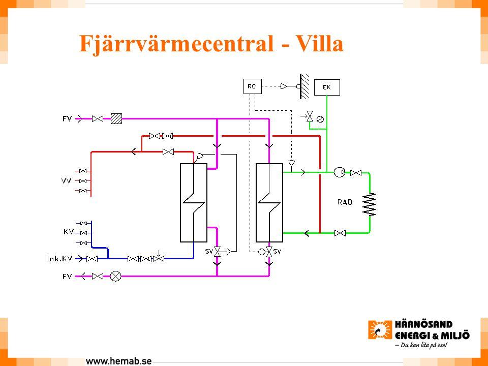 Fjärrvärmecentral - Villa