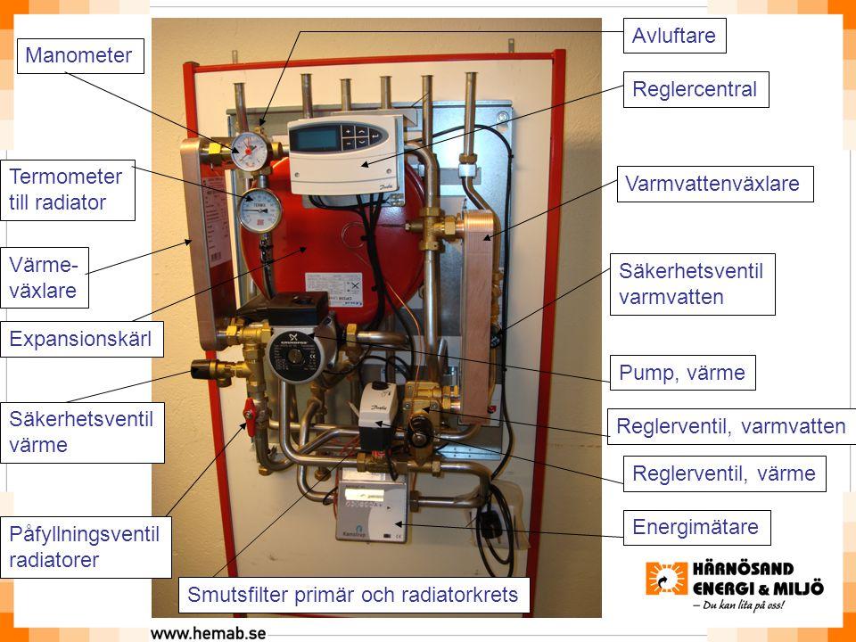 Reglercentral Manometer Termometer till radiator Värme- växlare Varmvattenväxlare Pump, värme Energimätare Expansionskärl Påfyllningsventil radiatorer Reglerventil, varmvatten Reglerventil, värme Avluftare Smutsfilter primär och radiatorkrets Säkerhetsventil varmvatten Säkerhetsventil värme