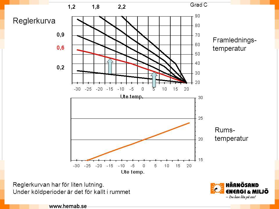 Rums- temperatur Reglerkurva Framlednings- temperatur Reglerkurvan har för liten lutning.