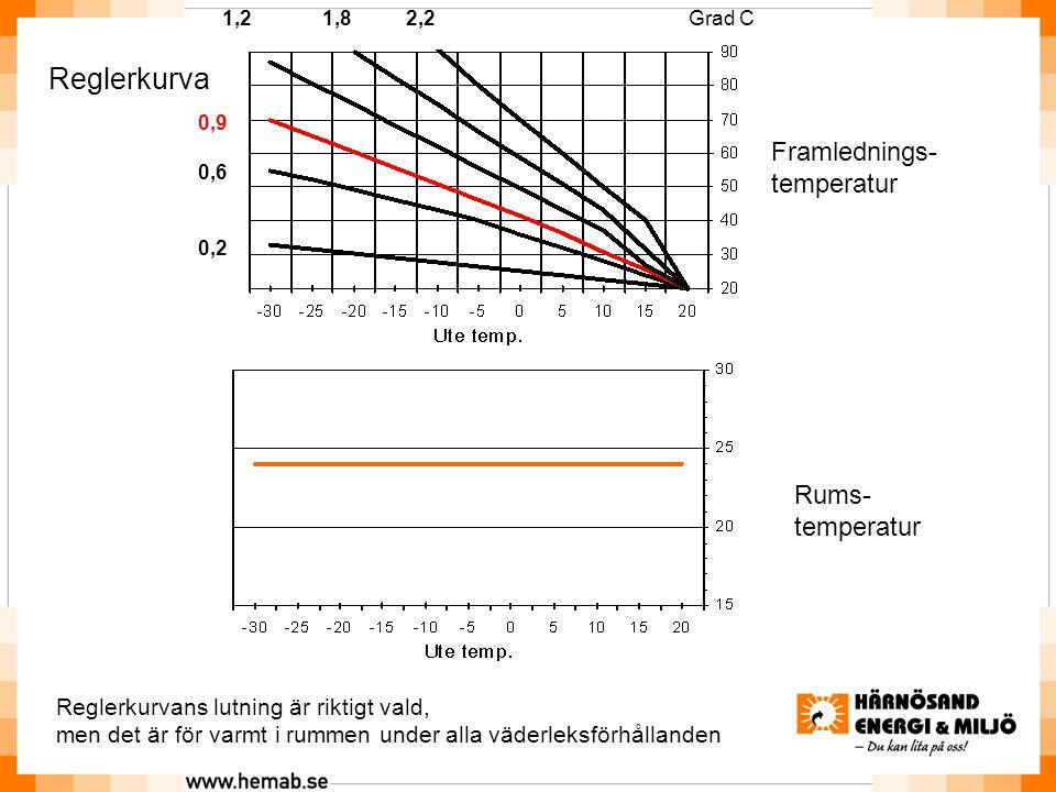 Rums- temperatur Reglerkurva Framlednings- temperatur Reglerkurvans lutning är riktigt vald, men det är för varmt i rummen under alla väderleksförhållanden 2,21,81,2 0,9 0,6 0,2 Grad C