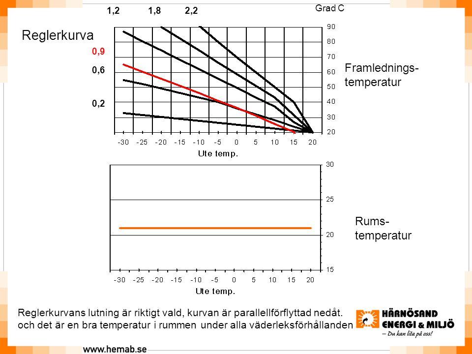 Rums- temperatur Reglerkurva Framlednings- temperatur Reglerkurvans lutning är riktigt vald, kurvan är parallellförflyttad nedåt.