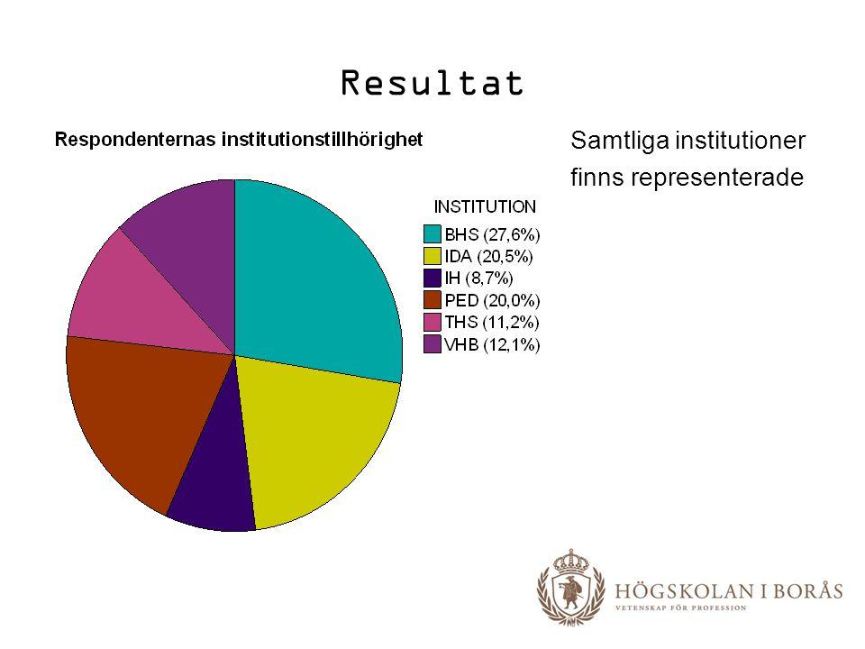 Resultat Samtliga institutioner finns representerade