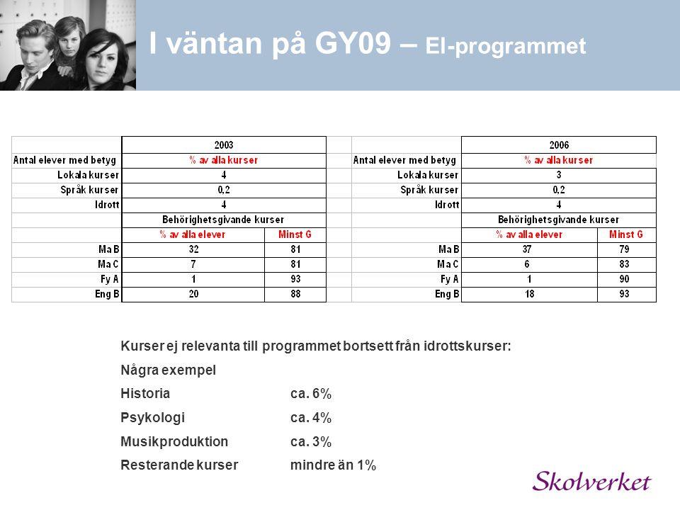 Kurser ej relevanta till programmet bortsett från idrottskurser: Några exempel Historia ca. 6% Psykologica. 4% Musikproduktionca. 3% Resterande kurser