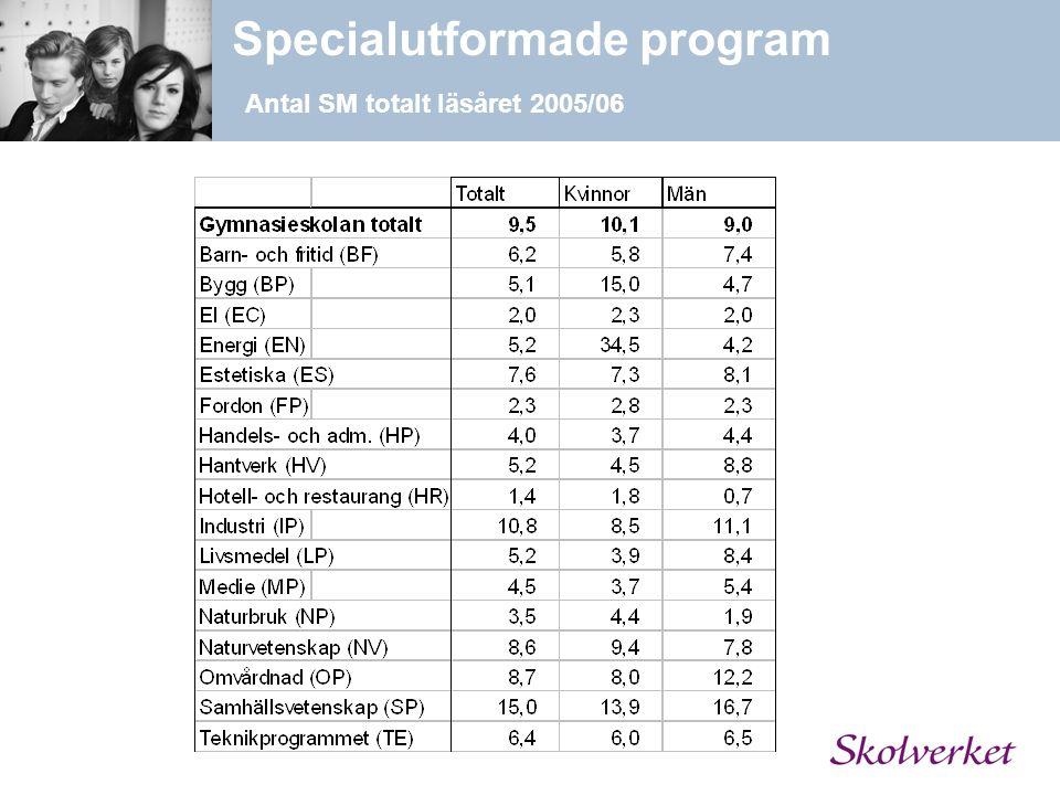 Specialutformade program Antal SM totalt läsåret 2005/06