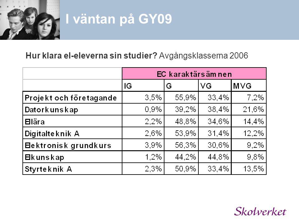 Hur klara el-eleverna sin studier Avgångsklasserna 2006 I väntan på GY09