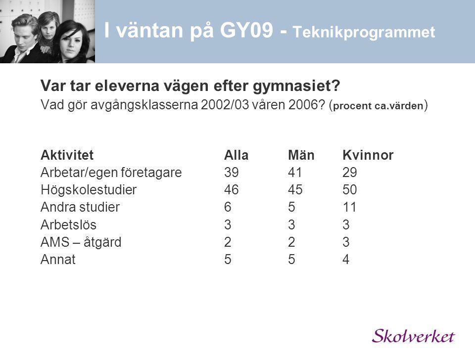 Var tar eleverna vägen efter gymnasiet? Vad gör avgångsklasserna 2002/03 våren 2006? ( procent ca.värden ) AktivitetAllaMänKvinnor Arbetar/egen företa