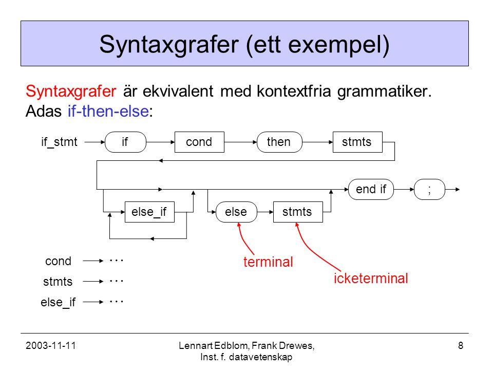 2003-11-11Lennart Edblom, Frank Drewes, Inst. f. datavetenskap 8 Syntaxgrafer (ett exempel) Syntaxgrafer är ekvivalent med kontextfria grammatiker. Ad