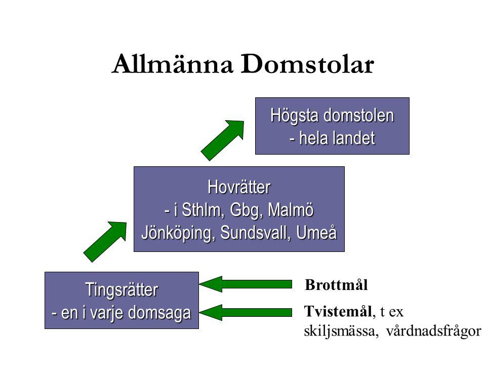 Länsrätter - en i varje län Kammarrätter - i Sthlm, Göteborg, Jönköping, Sundsvall Regeringsrätten - hela landet Rättsförhållanden mellan enskilda och det allmänna skattemål och mål inom sociallagstitningen: LVU, LVM Allmänna Förvaltningsdomstolar