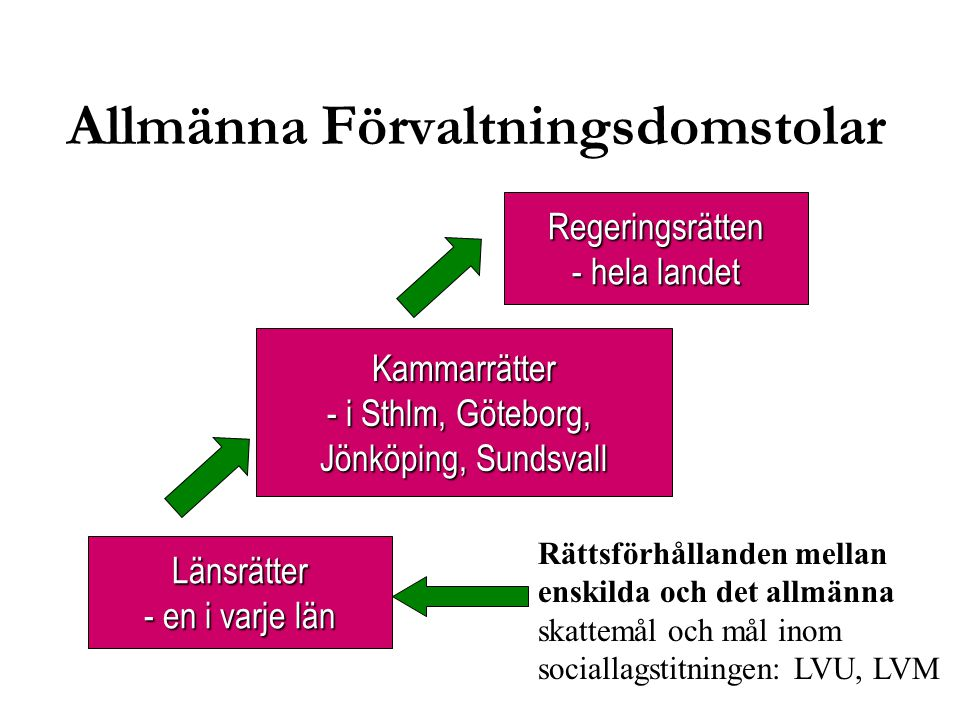 Länsrätter - en i varje län Kammarrätter - i Sthlm, Göteborg, Jönköping, Sundsvall Regeringsrätten - hela landet Rättsförhållanden mellan enskilda och