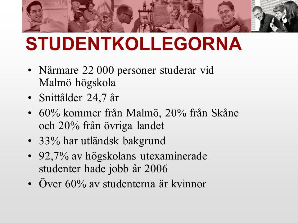 STUDENTKOLLEGORNA Närmare 22 000 personer studerar vid Malmö högskola Snittålder 24,7 år 60% kommer från Malmö, 20% från Skåne och 20% från övriga landet 33% har utländsk bakgrund 92,7% av högskolans utexaminerade studenter hade jobb år 2006 Över 60% av studenterna är kvinnor