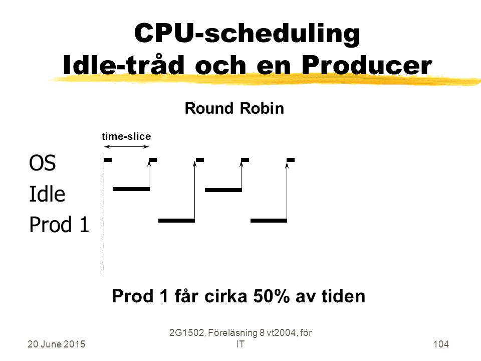 20 June 2015 2G1502, Föreläsning 8 vt2004, för IT104 OS Idle Prod 1 time-slice Round Robin CPU-scheduling Idle-tråd och en Producer Prod 1 får cirka 50% av tiden