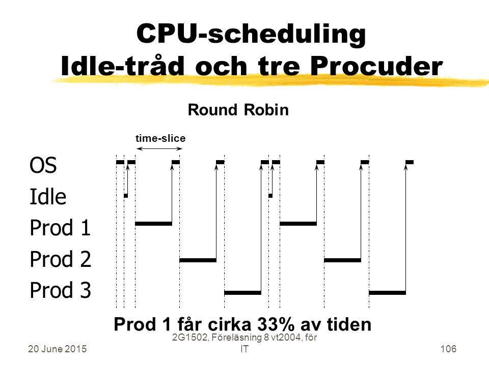 20 June 2015 2G1502, Föreläsning 8 vt2004, för IT106 OS Idle Prod 1 Prod 2 Prod 3 time-slice Round Robin CPU-scheduling Idle-tråd och tre Procuder Prod 1 får cirka 33% av tiden
