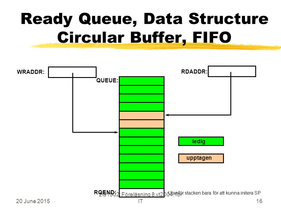 20 June 2015 2G1502, Föreläsning 8 vt2004, för IT16 Ready Queue, Data Structure Circular Buffer, FIFO WRADDR: RDADDR: RQEND: QUEUE: ledig upptagen Uta