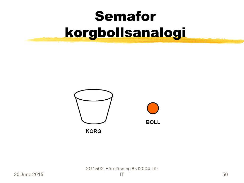 20 June 2015 2G1502, Föreläsning 8 vt2004, för IT50 Semafor korgbollsanalogi KORG BOLL