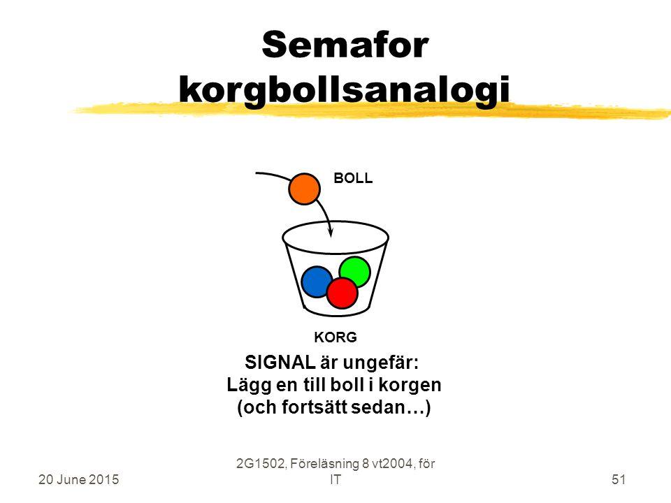 20 June 2015 2G1502, Föreläsning 8 vt2004, för IT51 Semafor korgbollsanalogi KORG BOLL SIGNAL är ungefär: Lägg en till boll i korgen (och fortsätt sedan…)