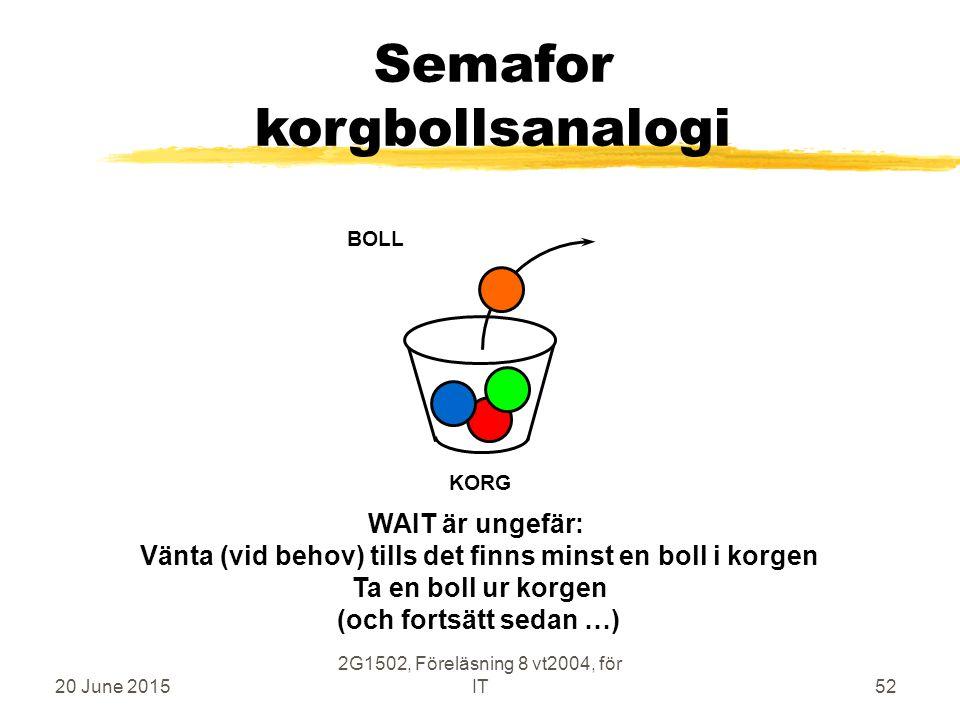 20 June 2015 2G1502, Föreläsning 8 vt2004, för IT52 Semafor korgbollsanalogi KORG BOLL WAIT är ungefär: Vänta (vid behov) tills det finns minst en boll i korgen Ta en boll ur korgen (och fortsätt sedan …)