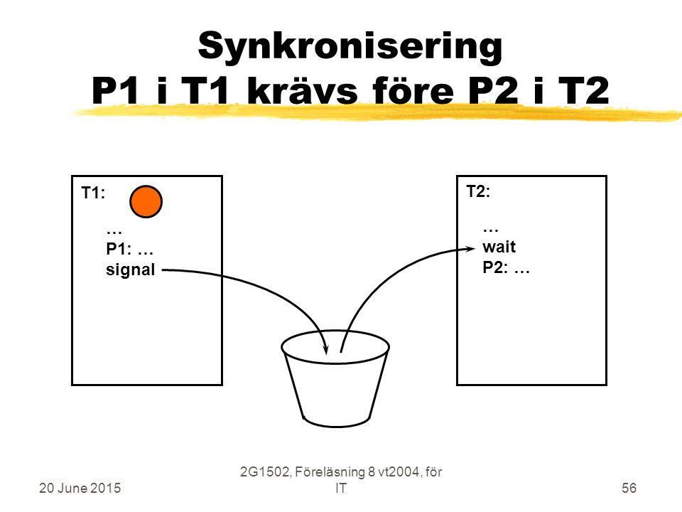 20 June 2015 2G1502, Föreläsning 8 vt2004, för IT56 Synkronisering P1 i T1 krävs före P2 i T2 … P1: … signal … wait P2: … T1: T2: