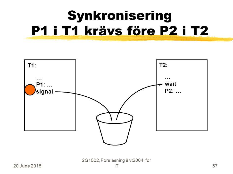 20 June 2015 2G1502, Föreläsning 8 vt2004, för IT57 Synkronisering P1 i T1 krävs före P2 i T2 … P1: … signal … wait P2: … T1: T2: