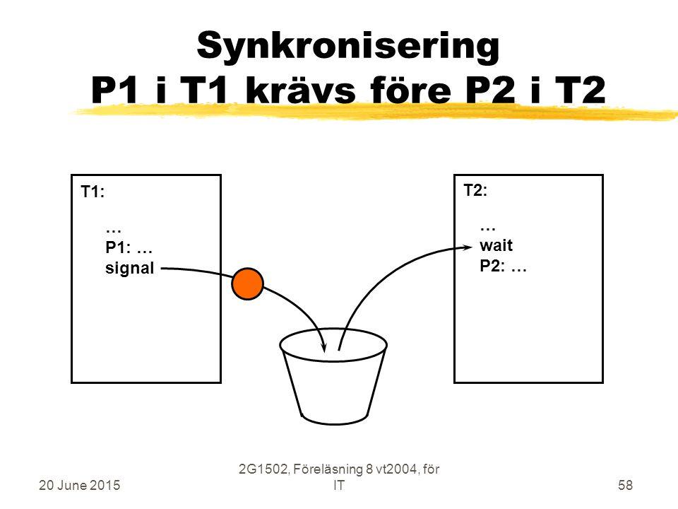 20 June 2015 2G1502, Föreläsning 8 vt2004, för IT58 Synkronisering P1 i T1 krävs före P2 i T2 … P1: … signal … wait P2: … T1: T2: