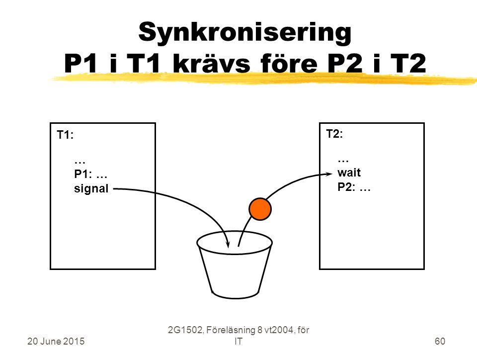20 June 2015 2G1502, Föreläsning 8 vt2004, för IT60 Synkronisering P1 i T1 krävs före P2 i T2 … P1: … signal … wait P2: … T1: T2: