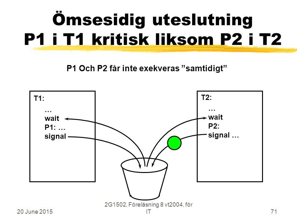 20 June 2015 2G1502, Föreläsning 8 vt2004, för IT71 Ömsesidig uteslutning P1 i T1 kritisk liksom P2 i T2 … wait P1: … signal … wait P2: signal … T1: T2: P1 Och P2 får inte exekveras samtidigt