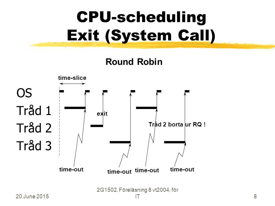 20 June 2015 2G1502, Föreläsning 8 vt2004, för IT8 CPU-scheduling Exit (System Call) OS Tråd 1 Tråd 2 Tråd 3 time-slice time-out exit time-out Round Robin Tråd 2 borta ur RQ !