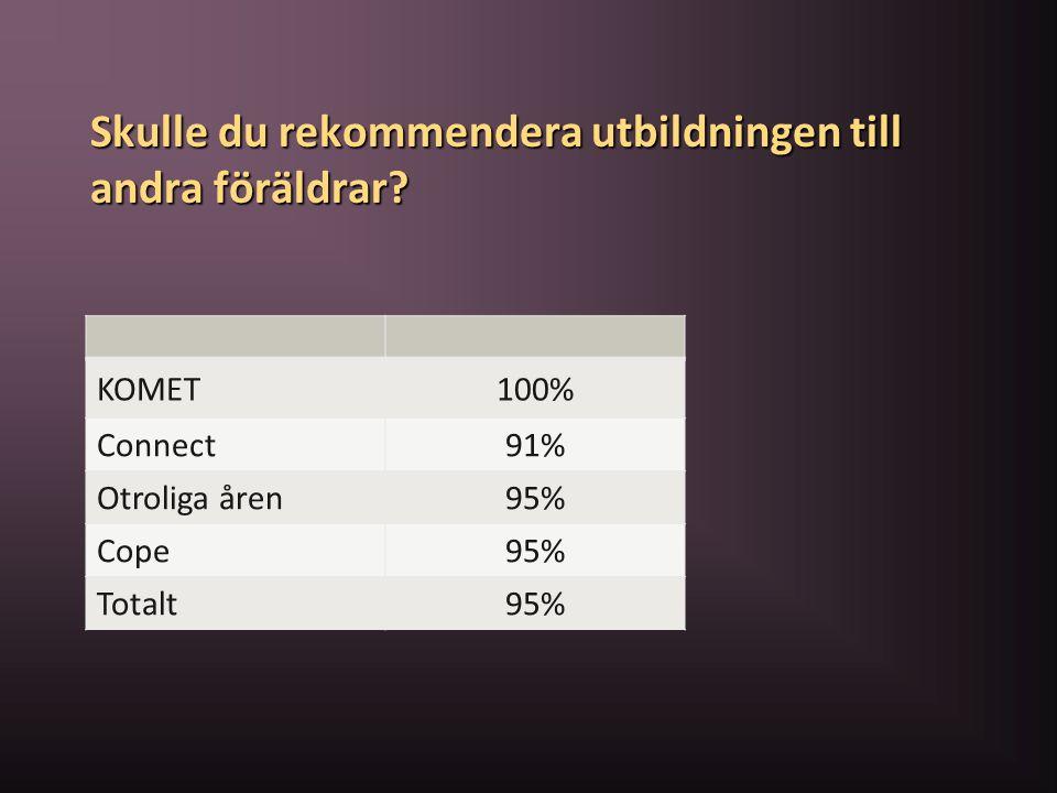 Skulle du rekommendera utbildningen till andra föräldrar? KOMET100% Connect91% Otroliga åren95% Cope95% Totalt95%