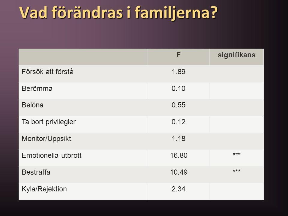 Vad förändras i familjerna? Fsignifikans Försök att förstå1.89 Berömma0.10 Belöna0.55 Ta bort privilegier0.12 Monitor/Uppsikt1.18 Emotionella utbrott1