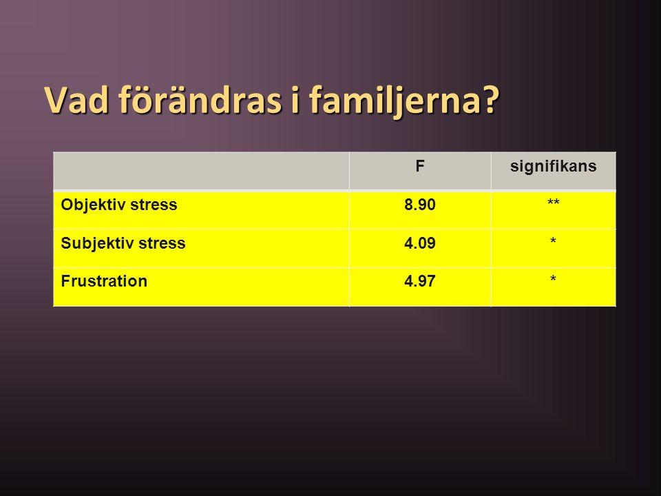 Vad förändras i familjerna? Fsignifikans Objektiv stress8.90** Subjektiv stress4.09* Frustration4.97*