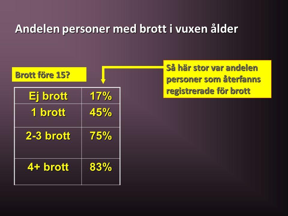 Andelen personer med brott i vuxen ålder Ej brott 17% 1 brott 45% 2-3 brott 75% 4+ brott 83% Brott före 15? Så här stor var andelen personer som återf