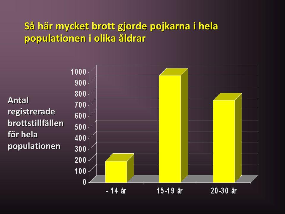 Så här mycket brott gjorde pojkarna i hela populationen i olika åldrar Antal registrerade brottstillfällen för hela populationen