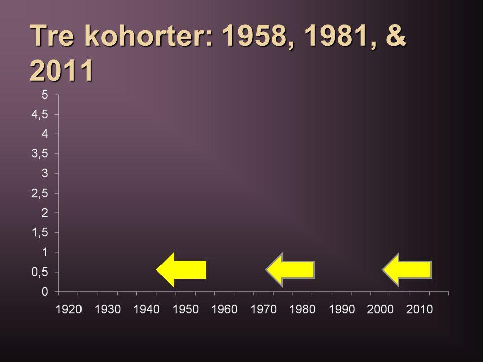 Tre kohorter: 1958, 1981, & 2011