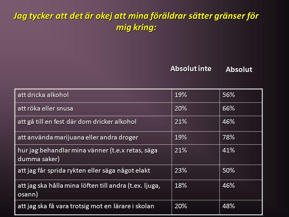 att dricka alkohol 19%56% att röka eller snusa 20%66% att gå till en fest där dom dricker alkohol 21%46% att använda marijuana eller andra droger 19%7