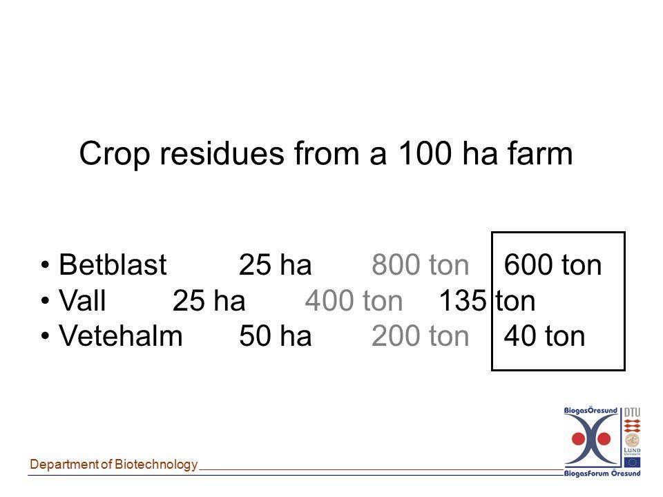 Crop residues from a 100 ha farm Betblast25 ha800 ton600 ton Vall25 ha400 ton135 ton Vetehalm50 ha200 ton40 ton