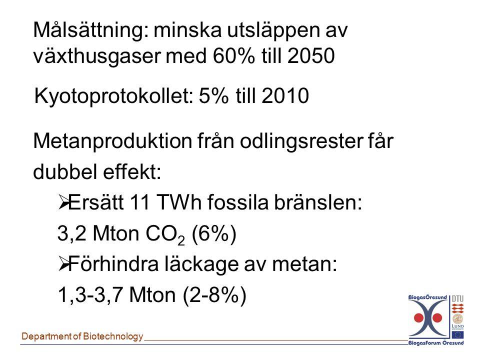 Department of Biotechnology Målsättning: minska utsläppen av växthusgaser med 60% till 2050 Kyotoprotokollet: 5% till 2010 Metanproduktion från odling
