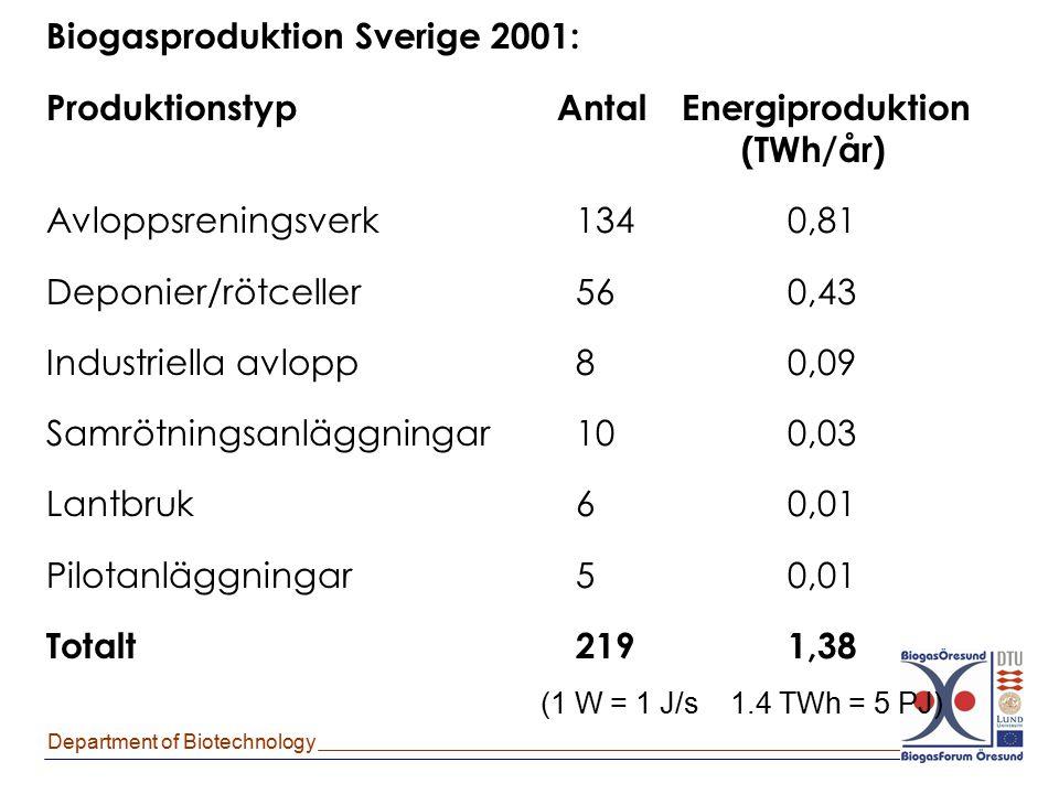 Department of Biotechnology Biogasproduktion Sverige 2001: Produktionstyp AntalEnergiproduktion (TWh/år) Avloppsreningsverk1340,81 Deponier/rötceller5