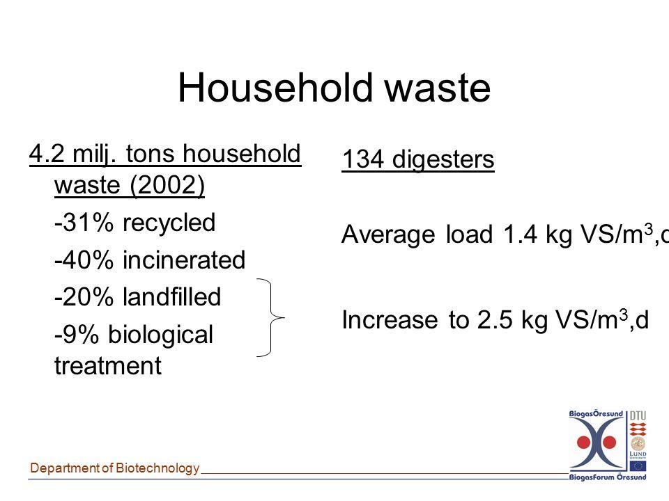 Department of Biotechnology Household waste 134 digesters Average load 1.4 kg VS/m 3,d Increase to 2.5 kg VS/m 3,d 4.2 milj. tons household waste (200