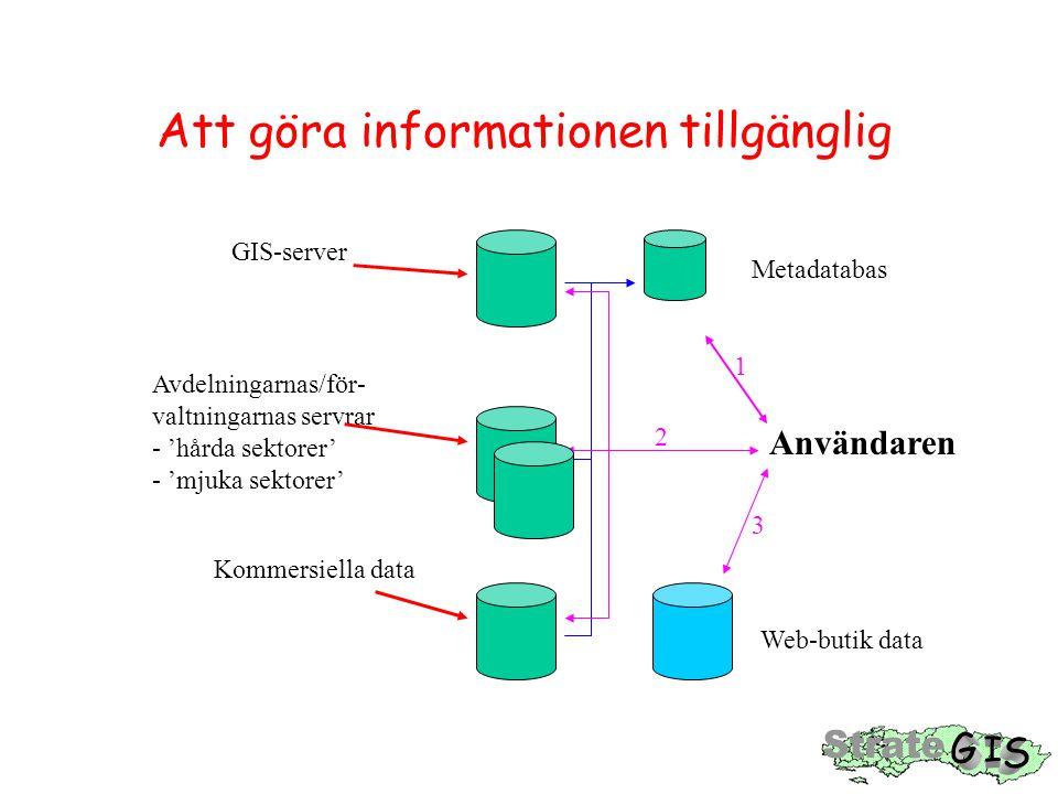 Att göra informationen tillgänglig GIS-server Avdelningarnas/för- valtningarnas servrar - 'hårda sektorer' - 'mjuka sektorer' Kommersiella data Metadatabas Användaren Web-butik data 1 2 3