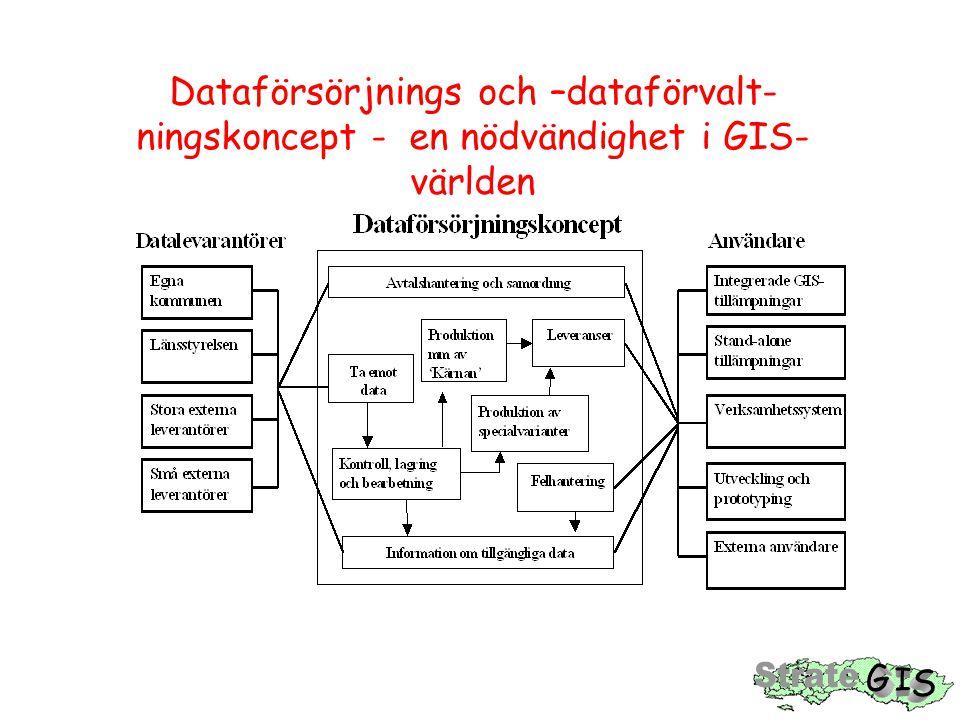 Dataförsörjnings och –dataförvalt- ningskoncept - en nödvändighet i GIS- världen