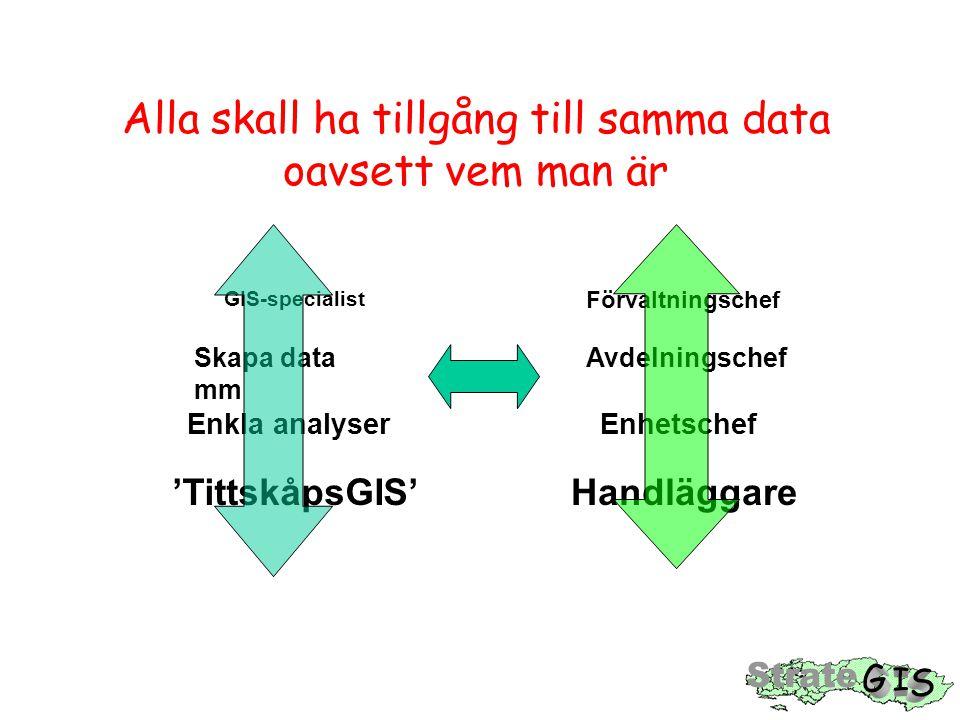 Alla skall ha tillgång till samma data oavsett vem man är 'TittskåpsGIS' Enkla analyser Skapa data mm GIS-specialist Handläggare Enhetschef Avdelningschef Förvaltningschef