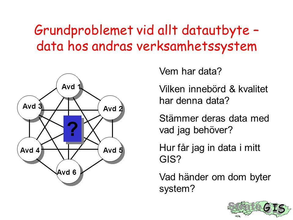 Grundproblemet vid allt datautbyte – data hos andras verksamhetssystem Avd 1 Avd 2 Avd 3 Avd 5 Avd 6 Avd 4 .